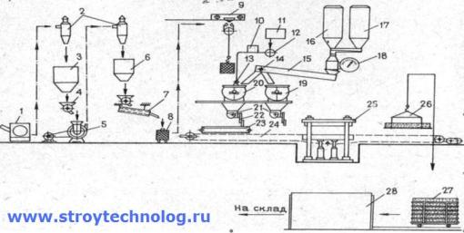 схема производства изделий